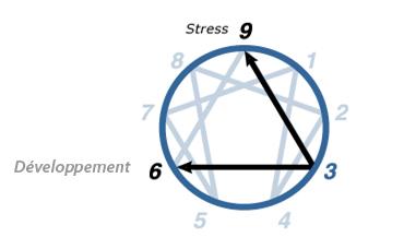2 – Ennéagramme